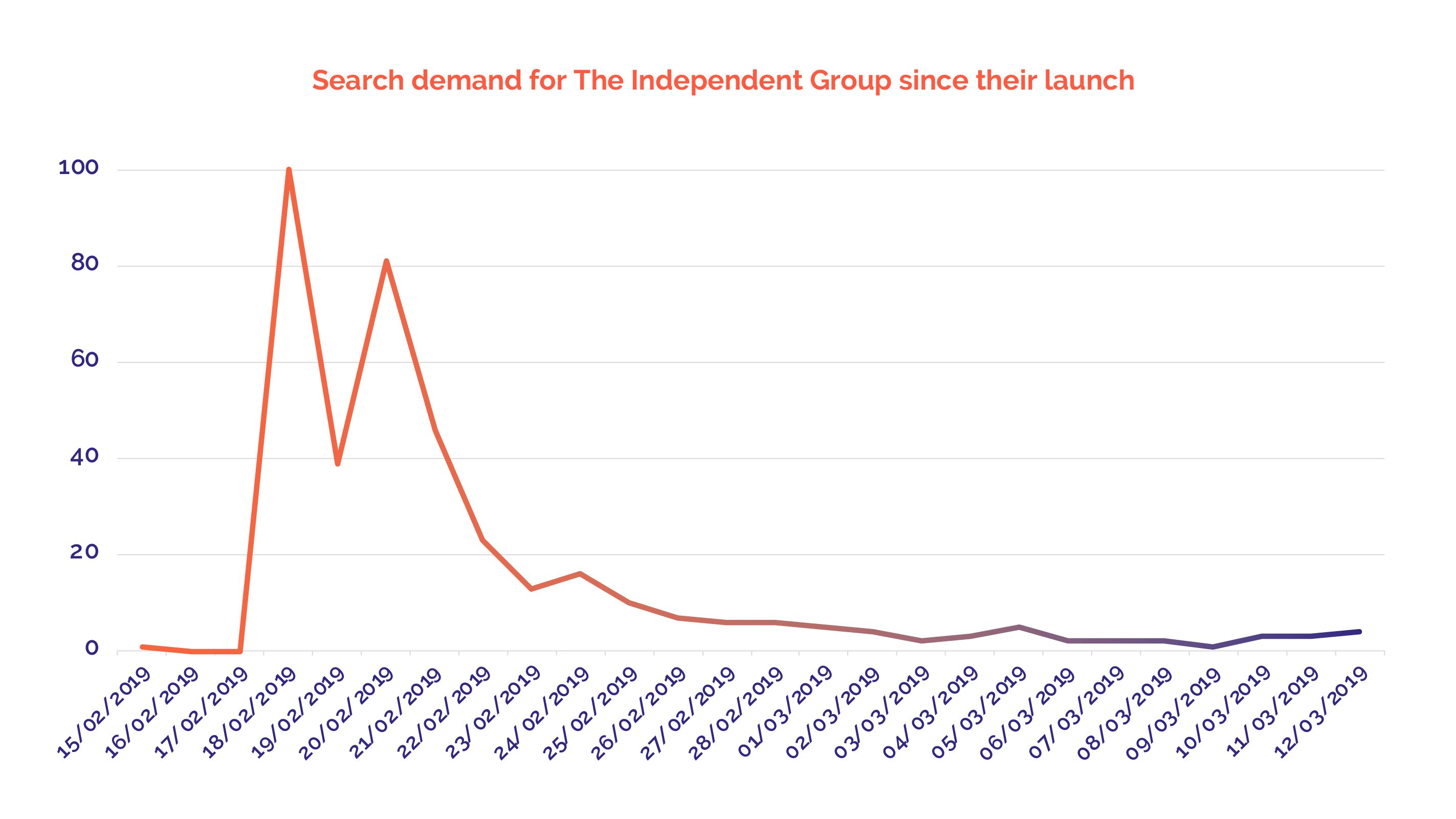 Search demand for the Indepent Group (now Change UK)
